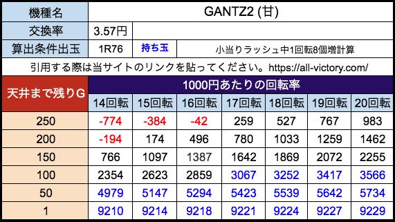 P GANTZ2(甘) オッケー 遊タイム天井期待値 28玉(3.57円)持ち玉