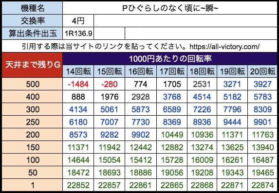 Pひぐらしのなく頃に~瞬~ Daiichi 遊タイム天井期待値 等価(4円)