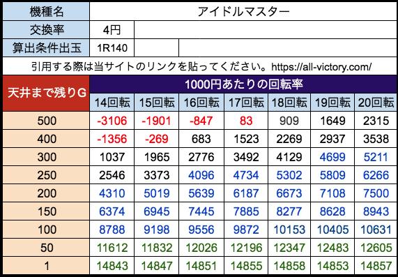 Pアイドルマスター SANKYO 遊タイム天井期待値 等価(4円)