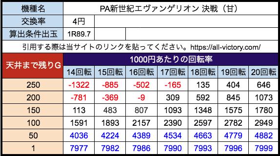 PA新世紀エヴァンゲリオン 決戦 甘デジ 遊タイム天井期待値 等価(4円)