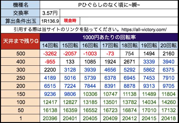 Pひぐらしのなく頃に~瞬~ Daiichi 遊タイム天井期待値 28玉(3.57円)現金時