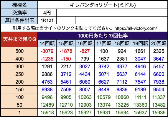 Pキレパンダinリゾート(ミドル) 高尾 遊タイム天井期待値 等価(4円)