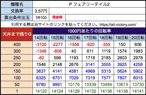 Pフェアリーテイル2 平和 遊タイム天井期待値 28玉(3.57円)現金時