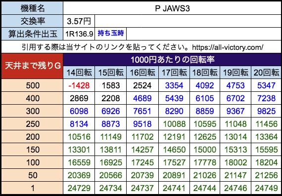 P JAWS3 平和 遊タイム天井期待値 28玉3.57円)持ち玉時