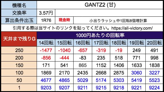 P GANTZ2(甘) オッケー 遊タイム天井期待値 28玉(3.57円)現金