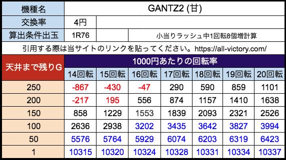 P GANTZ2(甘) オッケー 遊タイム天井期待値 等価(4円)