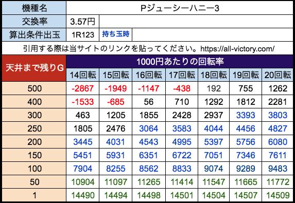 Pジューシーハニー3【遊タイム天井期待値】 28玉(3.57)持ち玉時
