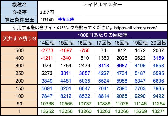 Pアイドルマスター SANKYO 遊タイム天井期待値 28玉(3.57円)持ち玉時