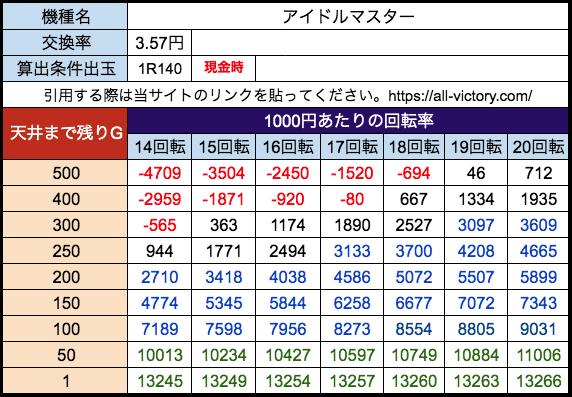 Pアイドルマスター SANKYO 遊タイム天井期待値 28玉(3.57円)現金時