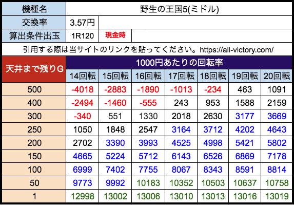 P野生の王国5 ニューギン 遊タイム天井期待値 28玉(3.57円)現金