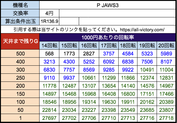 P JAWS3 平和 遊タイム天井期待値 等価(4円)