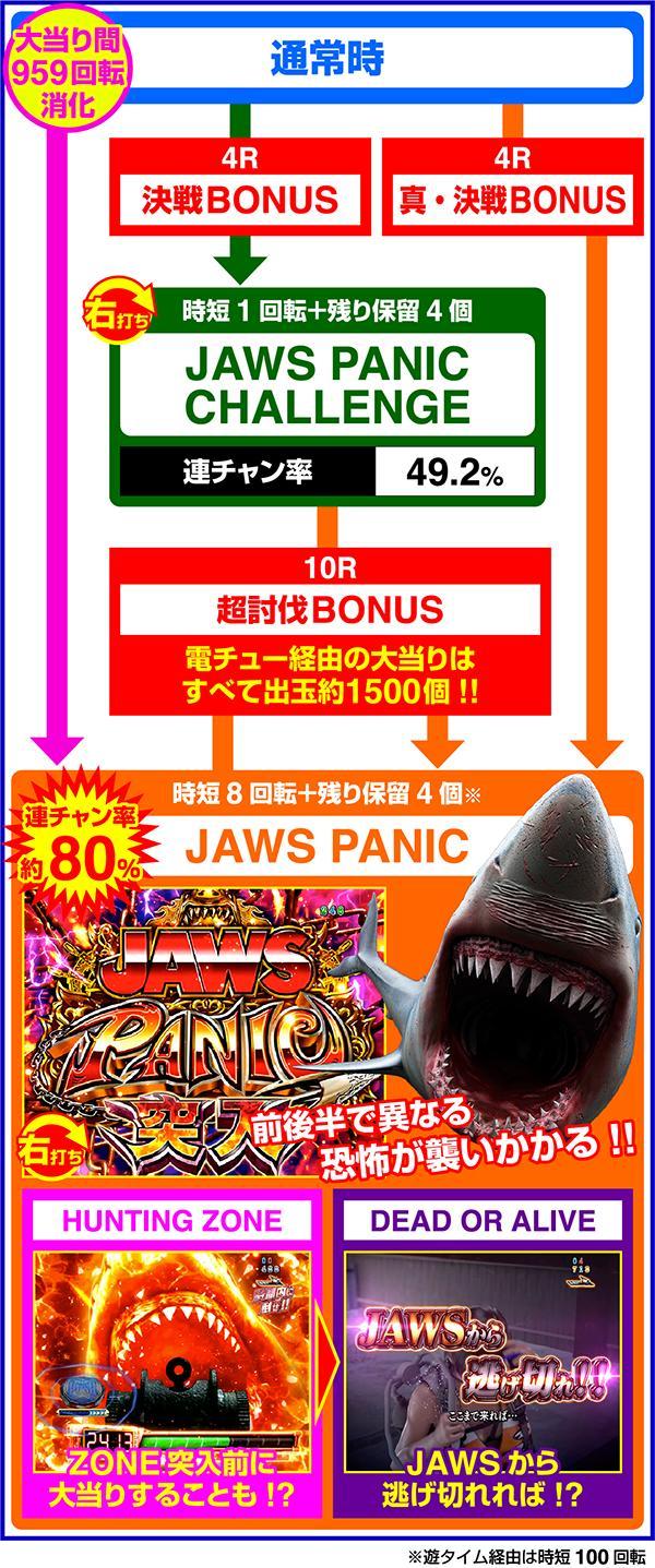 P JAWS3 SHARK PANIC〜深淵〜 平和 ゲームフロー