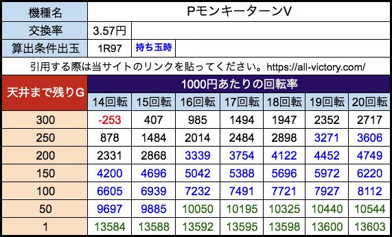 PモンキーターンV 西陣 遊タイム天井期待値 28玉(3.57円)持ち玉