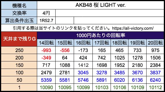 AKB48 桜 LIGHT ver. 京楽 遊タイム天井期待値 等価(4円)
