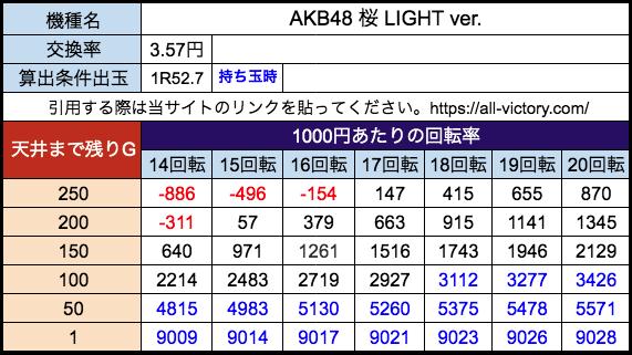 AKB48 桜 LIGHT ver. 京楽 遊タイム天井期待値 等28玉(3.57円) 持ち玉