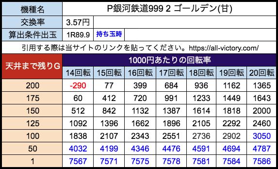P銀河鉄道999 2 ゴールデン(甘) アムテックス 遊タイム天井期待値 28玉(3.57円)持ち玉時
