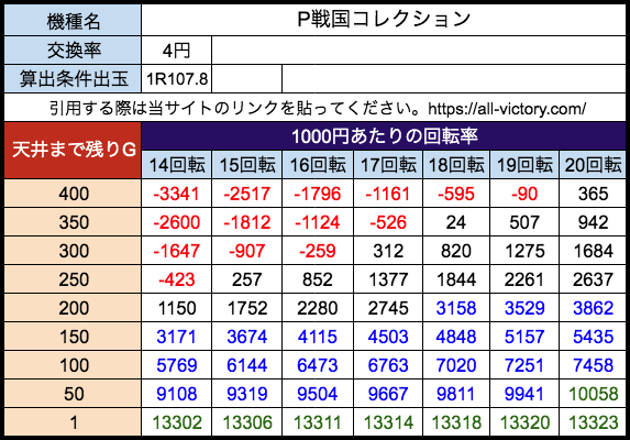 P戦国コレクション コナミアミューズメント 遊タイム天井期待値 等価(4円)