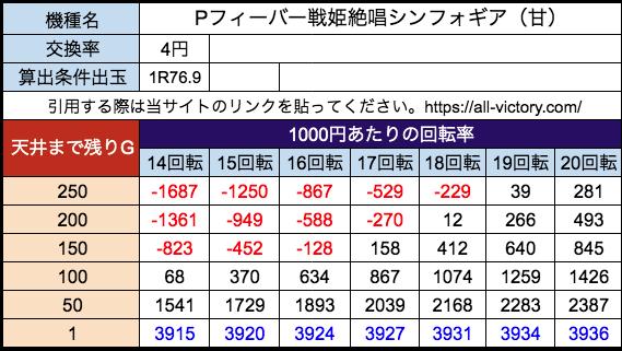 Pフィーバー戦姫絶唱シンフォギア(甘) SANKYO 遊タイム天井期待値 等価(4円)