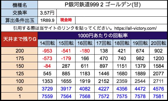 P銀河鉄道999 2 ゴールデン(甘) アムテックス 遊タイム天井期待値 28玉(3.57円)現金時