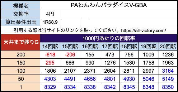 PAわんわんパラダイスV-GBA(甘) サンスリー 遊タイム天井期待値 等価(4円)