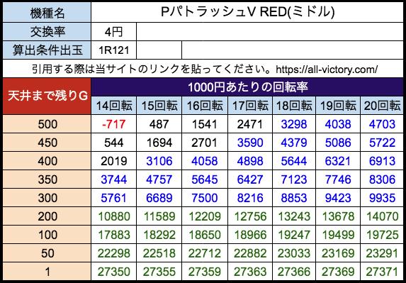PパトラッシュV RED(ミドル) ジェイビー 遊タイム天井期待値 等価(4円)