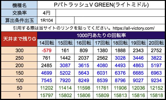 PパトラッシュV GREEN(ライトミドル) ジェイビー 遊タイム天井期待値 等価(4円)