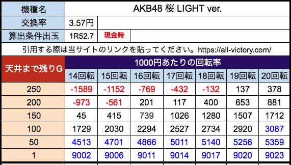AKB48 桜 LIGHT ver. 京楽 遊タイム天井期待値 28玉(3.57円)現金
