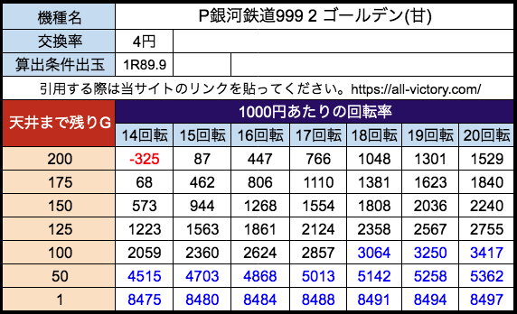 P銀河鉄道999 2 ゴールデン(甘) アムテックス 遊タイム天井期待値 等価(4円)