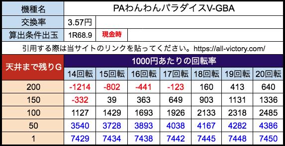 PAわんわんパラダイスV-GBA(甘) サンスリー 遊タイム天井期待値 28玉(3.57円)現金時