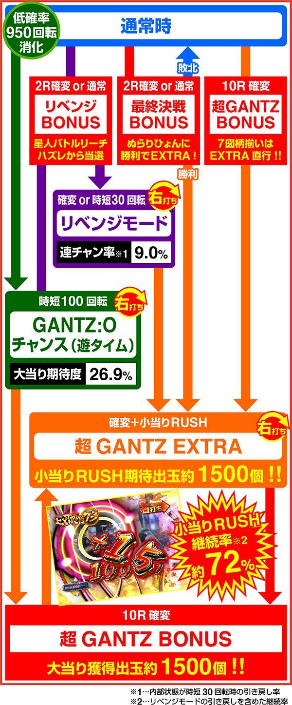 ぱちんこ GANTZ 極 オッケー ゲームフロー