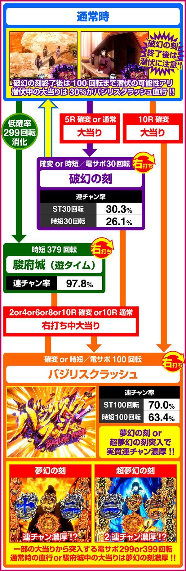 Pバジリスク〜甲賀忍法帖〜2 朧の章 メーシー ゲームフロー
