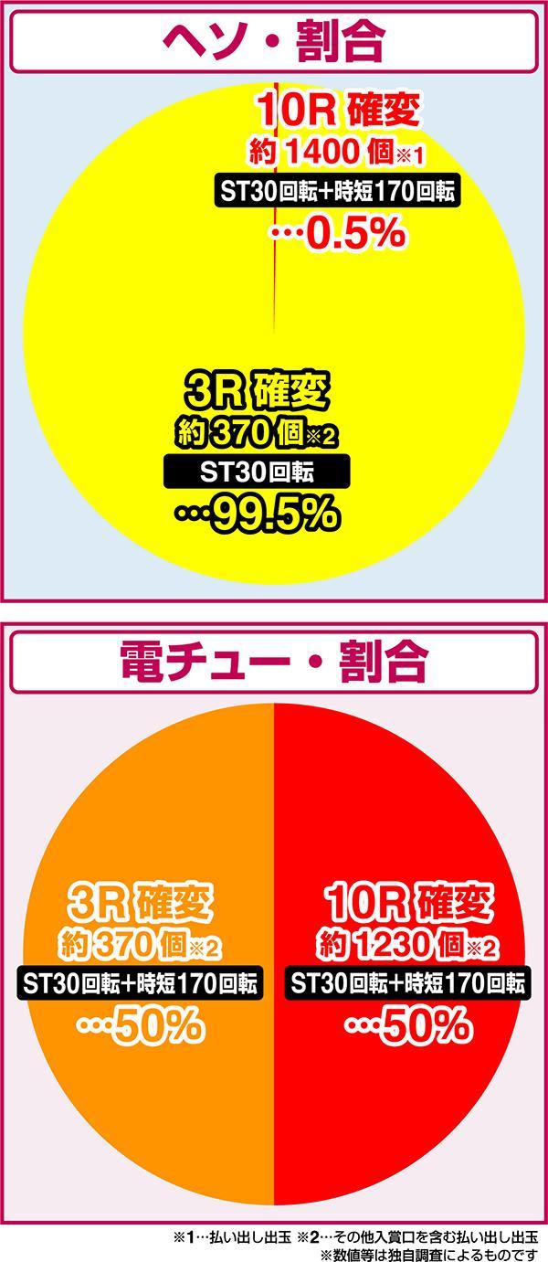 ぱちんこ戦国コレクション コナミアミューズメント 大当たり振り分け