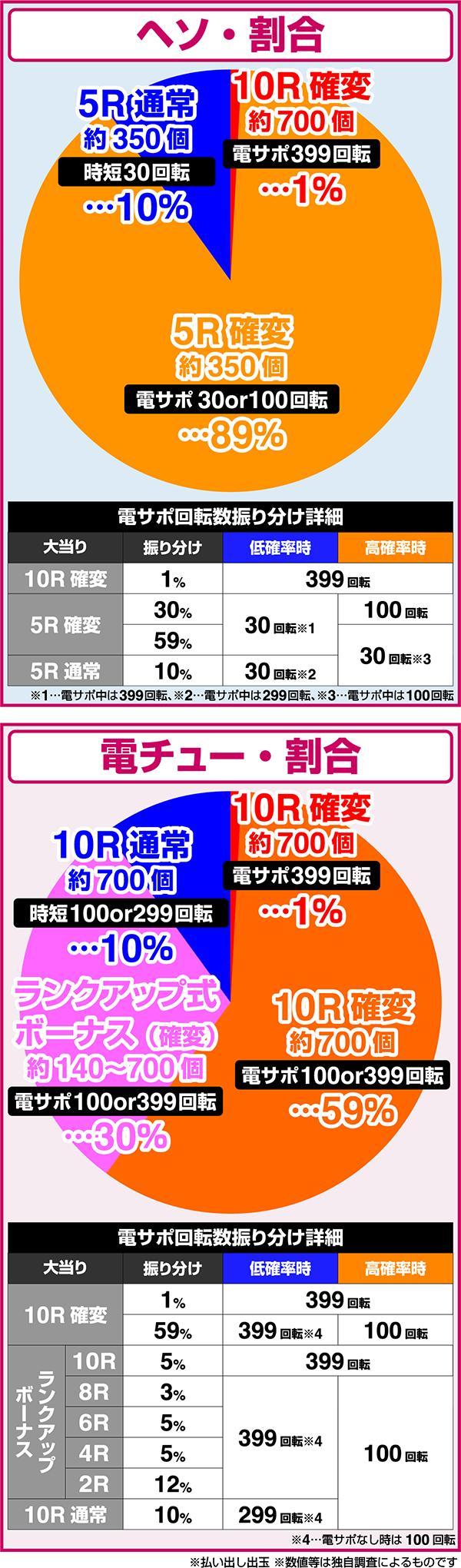 Pバジリスク〜甲賀忍法帖〜2 朧の章 メーシー 大当たり振り分け