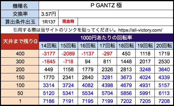 P GANTZ 極 オッケー 遊タイム天井期待値 28玉(3.57円)現金時