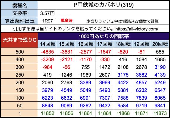 P甲鉄城のカバネリ319ve サミー 遊タイム天井期待値 28玉(3.57円)現金時