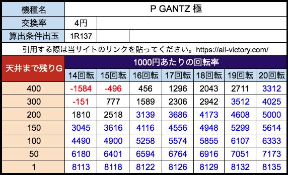 P GANTZ 極 オッケー 遊タイム天井期待値 等価(4円)