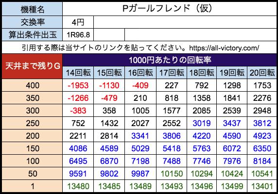 Pガールフレンド(仮) 遊タイム天井期待値 等価(4円)