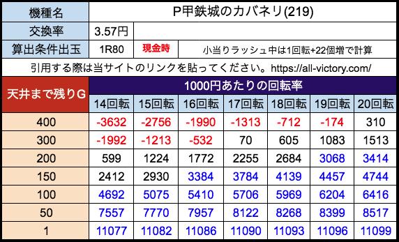 P甲鉄城のカバネリ219ver サミー 遊タイム天井期待値 28玉(3.57円)現金時