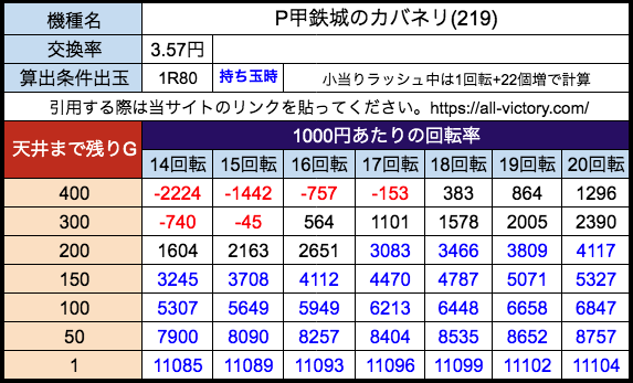 P甲鉄城のカバネリ219ver サミー 遊タイム天井期待値 28玉(3.57円)持ち玉時