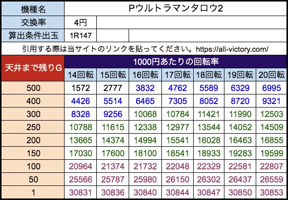 Pウルトラマンタロウ2 オッケー 遊タイム天井期待値 等価(4円)