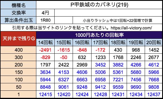 P甲鉄城のカバネリ219ver サミー 遊タイム天井期待値 等価(4円)