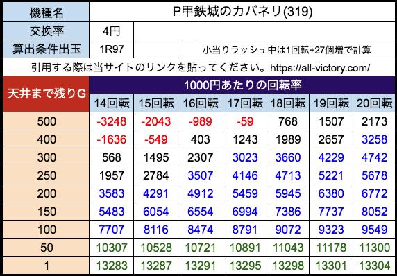 P甲鉄城のカバネリ319ve サミー 遊タイム天井期待値 等価(4円)