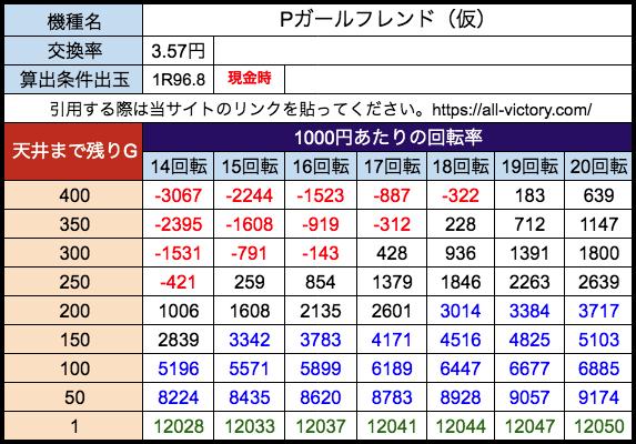 Pガールフレンド(仮) 遊タイム天井期待値 28玉(3.57円)現金時