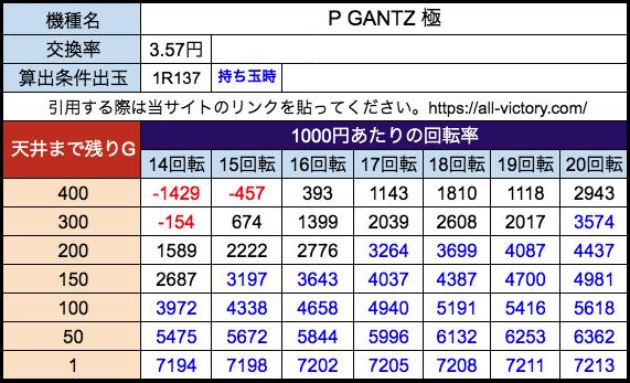 P GANTZ 極 オッケー 遊タイム天井期待値 28玉(3.57円)持ち玉時