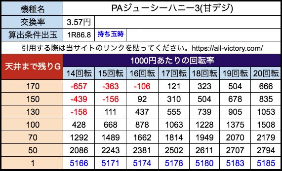 PAジューシーハニー3(甘) サンセイR&D 遊タイム天井期待値 28玉(3.57円)持ち玉時