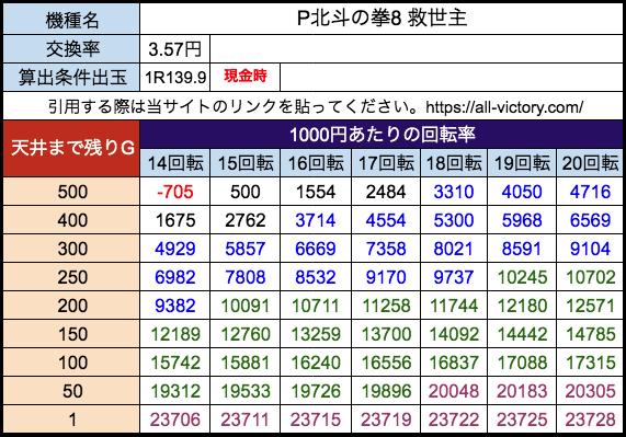 P北斗の拳8 救世主 サミー 遊タイム天井期待値 28玉(3.57円)現金時