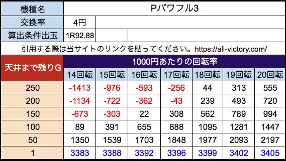 Pパワフル3 ジェイビー 遊タイム天井期待値 等価(4円)