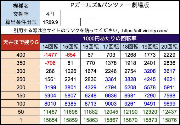 Pガールズ&パンツァー 劇場版 平和 遊タイム天井期待値 等価(4円)