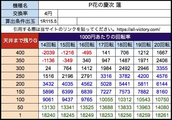 P花の慶次 蓮 ニューギン 遊タイム天井期待値 等価(4円)