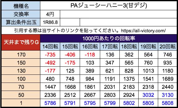 PAジューシーハニー3(甘) サンセイR&D 遊タイム天井期待値 等価(4円)